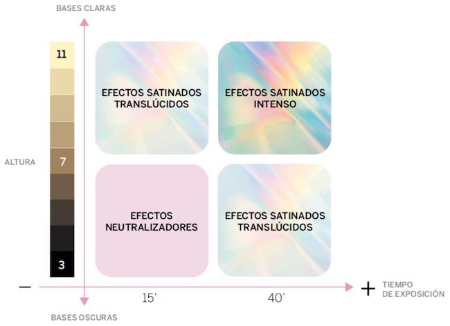 Bases y tiempo exposición Satiniscent